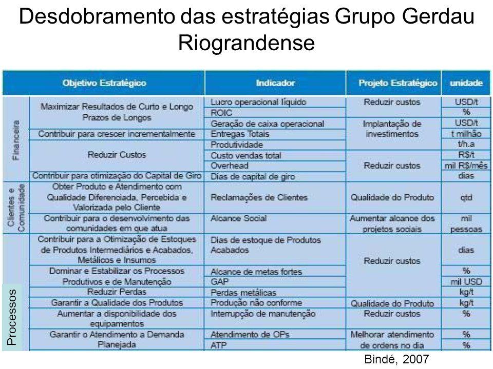 Processos Desdobramento das estratégias Grupo Gerdau Riograndense Bindé, 2007
