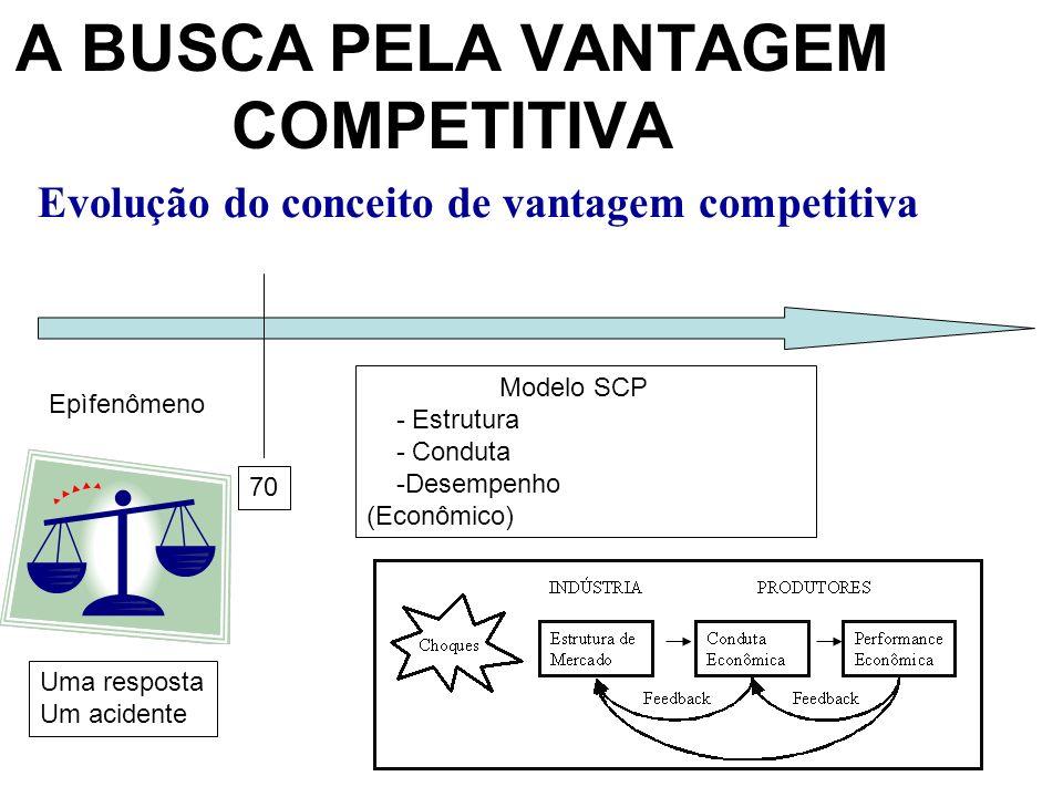 Evolução do conceito de vantagem competitiva A BUSCA PELA VANTAGEM COMPETITIVA 70 Epìfenômeno Uma resposta Um acidente Modelo SCP - Estrutura - Conduta -Desempenho (Econômico)