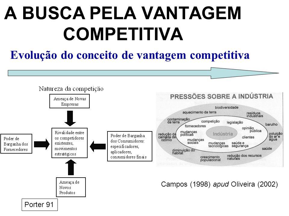 Evolução do conceito de vantagem competitiva A BUSCA PELA VANTAGEM COMPETITIVA Porter 91 Campos (1998) apud Oliveira (2002)