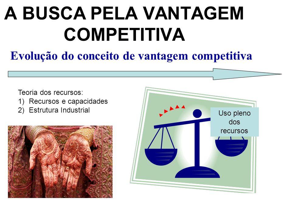 Evolução do conceito de vantagem competitiva A BUSCA PELA VANTAGEM COMPETITIVA Teoria dos recursos: 1)Recursos e capacidades 2)Estrutura Industrial Uso pleno dos recursos