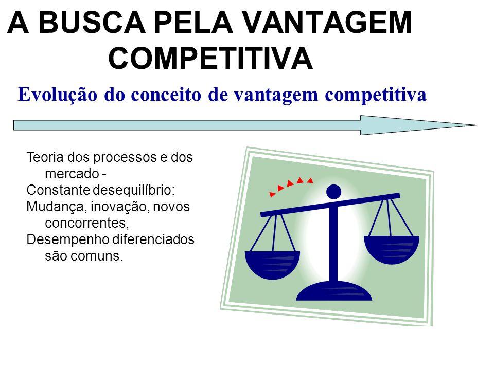 Evolução do conceito de vantagem competitiva A BUSCA PELA VANTAGEM COMPETITIVA Teoria dos processos e dos mercado - Constante desequilíbrio: Mudança, inovação, novos concorrentes, Desempenho diferenciados são comuns.