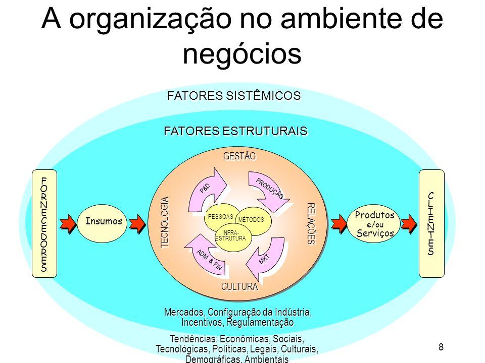8 A organização no ambiente de negócios PESSOAS MÉTODOS INFRA- ESTRUTURA P&D PRODUÇÃO MKT ADM.