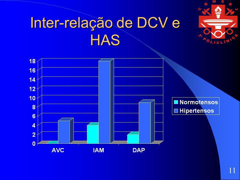 Inter-relação de DCV e HAS 11
