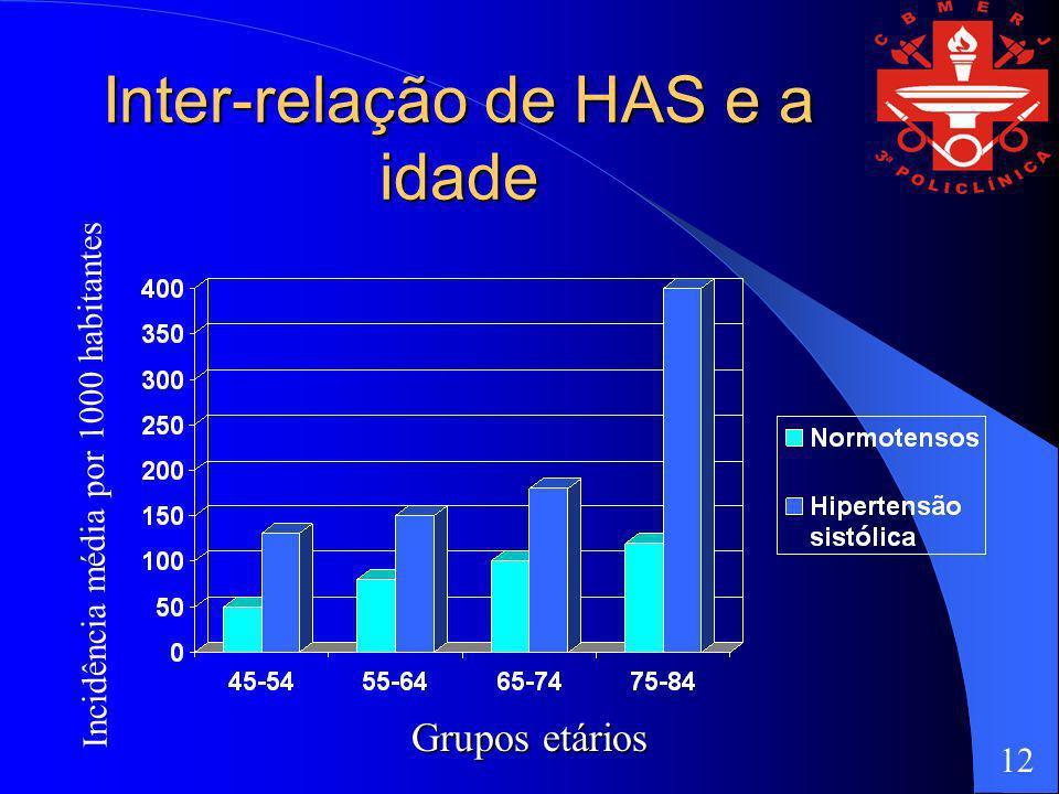 Inter-relação de HAS e a idade Grupos etários Incidência média por 1000 habitantes 12