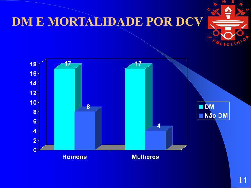 DM E MORTALIDADE POR DCV 14