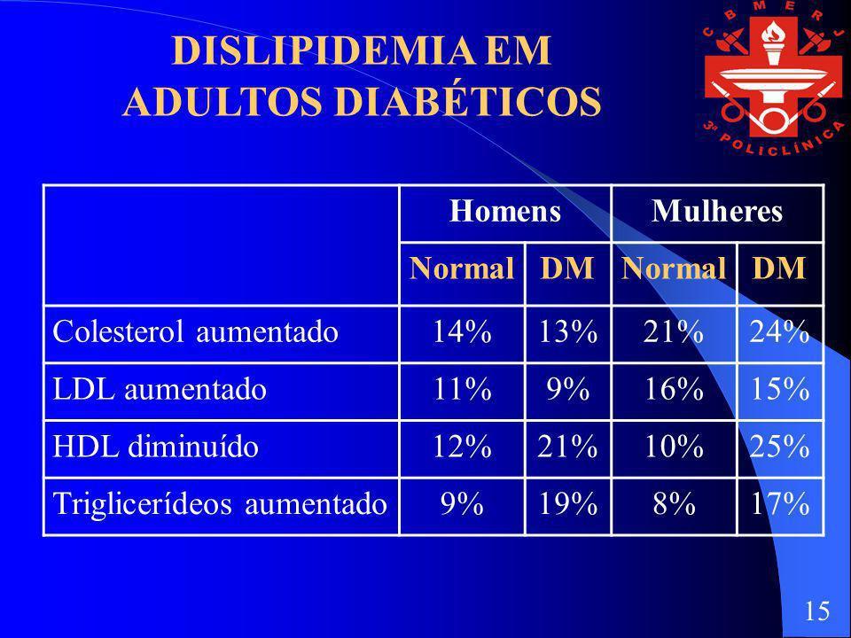 DISLIPIDEMIA EM ADULTOS DIABÉTICOS HomensMulheres NormalDMNormalDM Colesterol aumentado14%13%21%24% LDL aumentado11%9%16%15% HDL diminuído12%21%10%25%