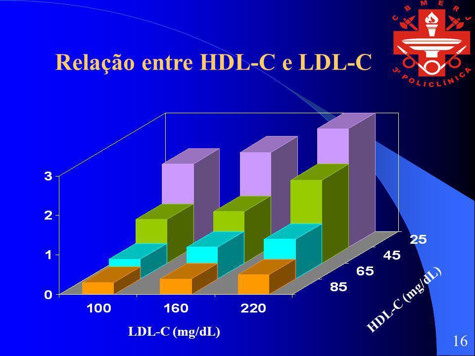 Relação entre HDL-C e LDL-C LDL-C (mg/dL) HDL-C (mg/dL) 16
