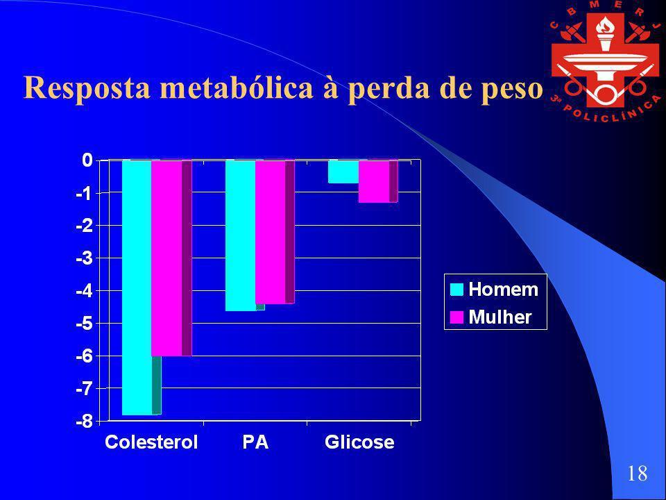 Resposta metabólica à perda de peso 18