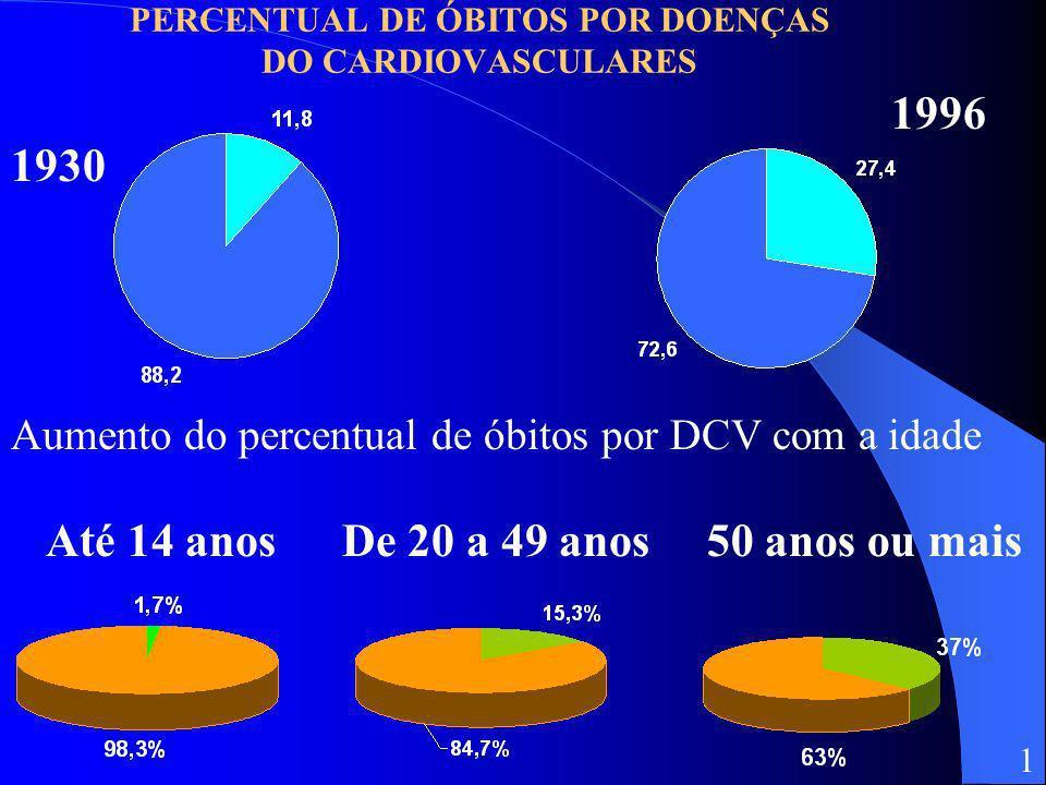 PERCENTUAL DE ÓBITOS POR DOENÇAS DO CARDIOVASCULARES 1930 1996 1 Aumento do percentual de óbitos por DCV com a idade Até 14 anosDe 20 a 49 anos50 anos