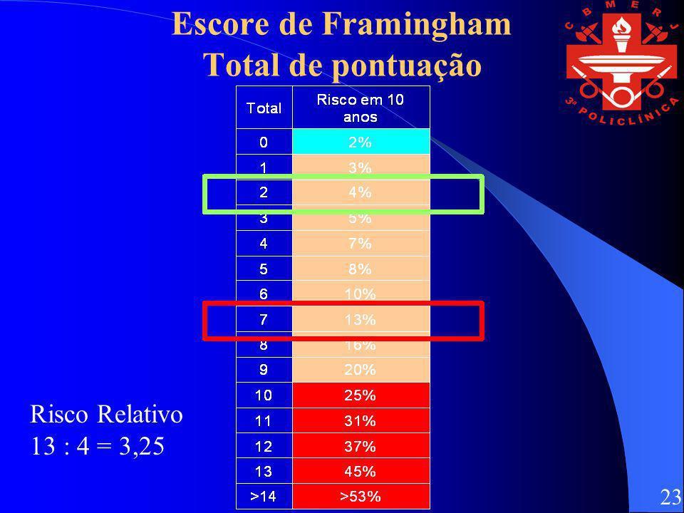 Escore de Framingham Total de pontuação Risco Relativo 13 : 4 = 3,25 23