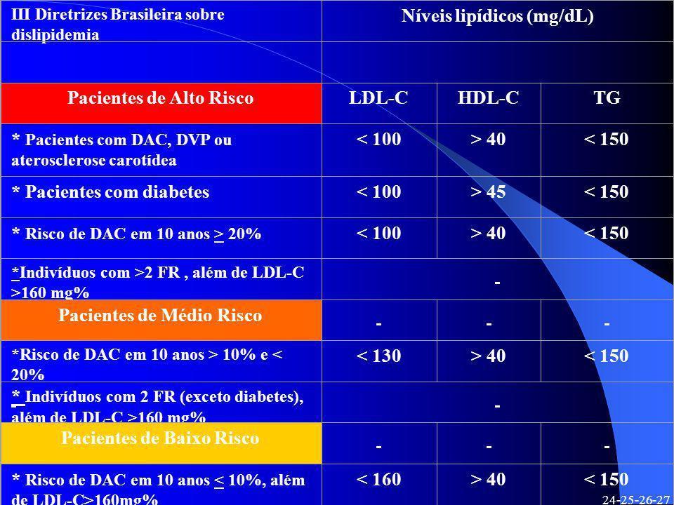 III Diretrizes Brasileira sobre dislipidemia Níveis lipídicos (mg/dL) Pacientes de Alto RiscoLDL-CHDL-CTG * Pacientes com DAC, DVP ou aterosclerose ca