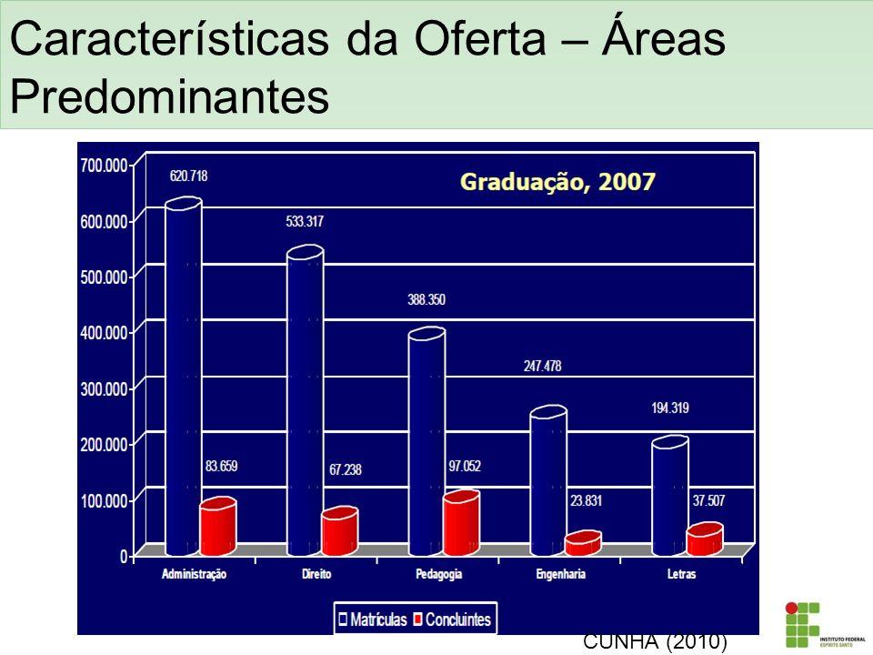 Características da Oferta – Áreas Predominantes CUNHA (2010)