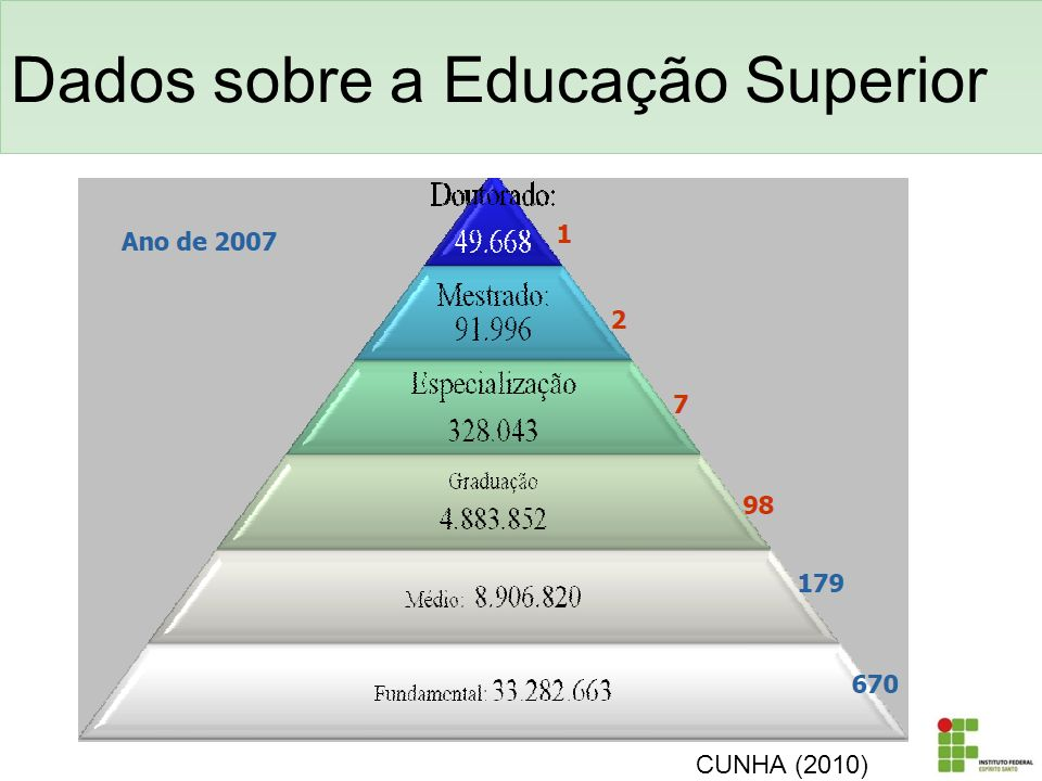 No ano de 2010 entraram mais 311 propostas.