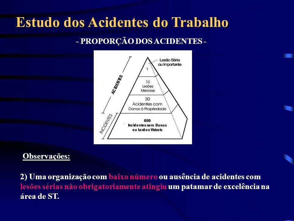Observações: - PROPORÇÃO DOS ACIDENTES - Estudo dos Acidentes do Trabalho 2) Uma organização com baixo número ou ausência de acidentes com lesões séri