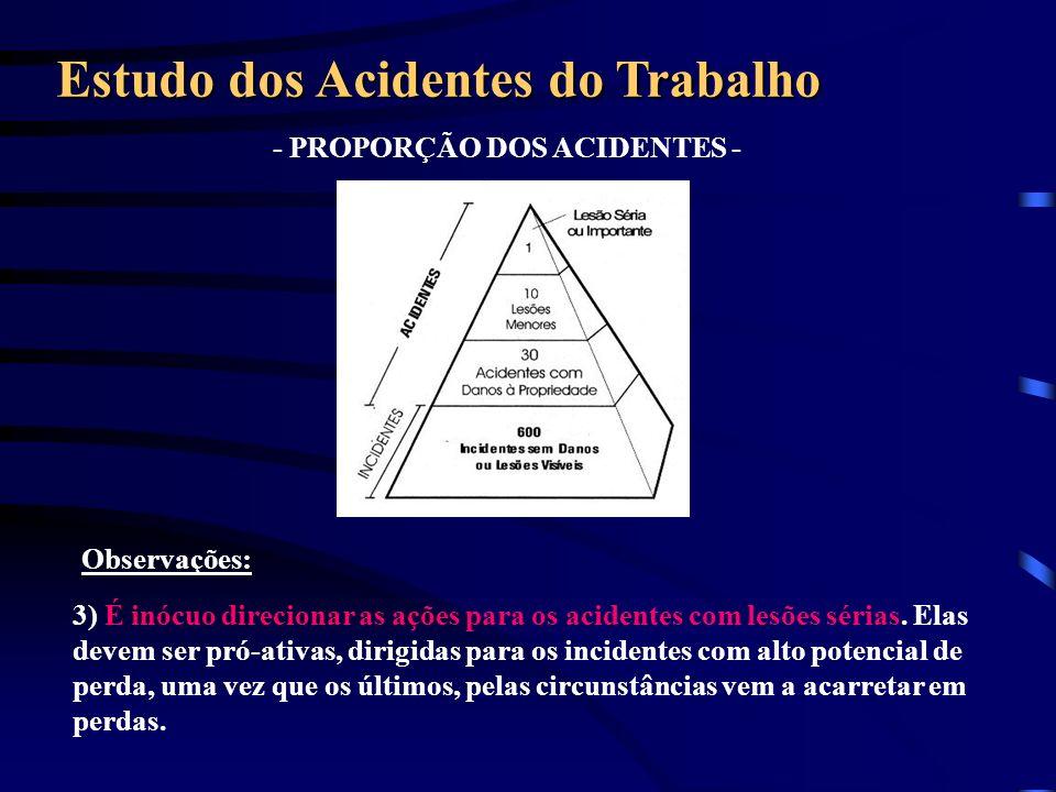 Observações: - PROPORÇÃO DOS ACIDENTES - Estudo dos Acidentes do Trabalho 3) É inócuo direcionar as ações para os acidentes com lesões sérias. Elas de