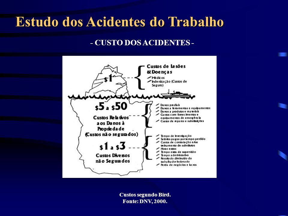 - CUSTO DOS ACIDENTES - Estudo dos Acidentes do Trabalho Custos segundo Bird. Fonte: DNV, 2000.