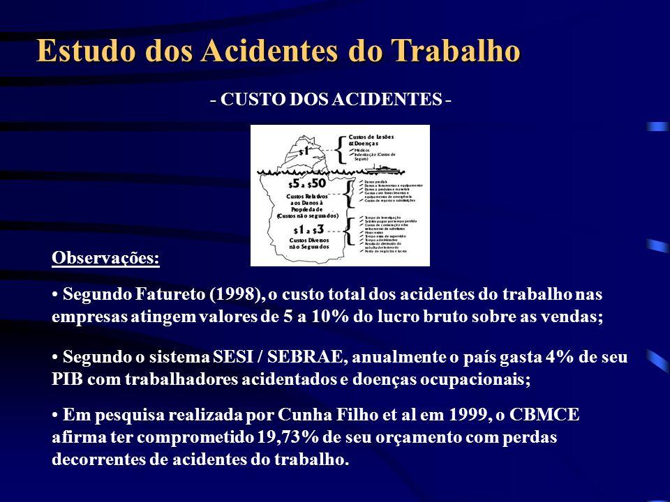 Observações: - CUSTO DOS ACIDENTES - Estudo dos Acidentes do Trabalho Segundo Fatureto (1998), o custo total dos acidentes do trabalho nas empresas at