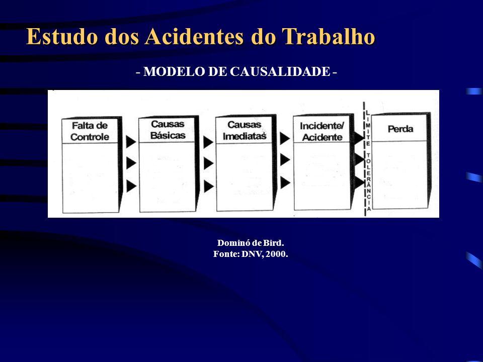 - MODELO DE CAUSALIDADE - Estudo dos Acidentes do Trabalho Dominó de Bird. Fonte: DNV, 2000.