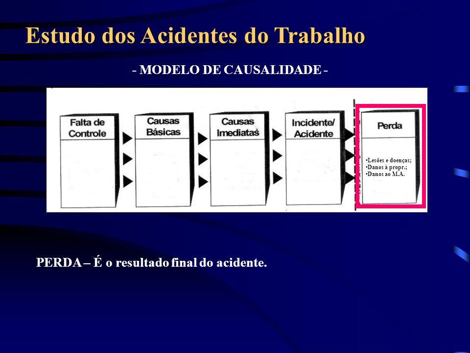 - MODELO DE CAUSALIDADE - Estudo dos Acidentes do Trabalho PERDA – É o resultado final do acidente. Lesões e doenças; Danos à propr.; Danos ao M.A.