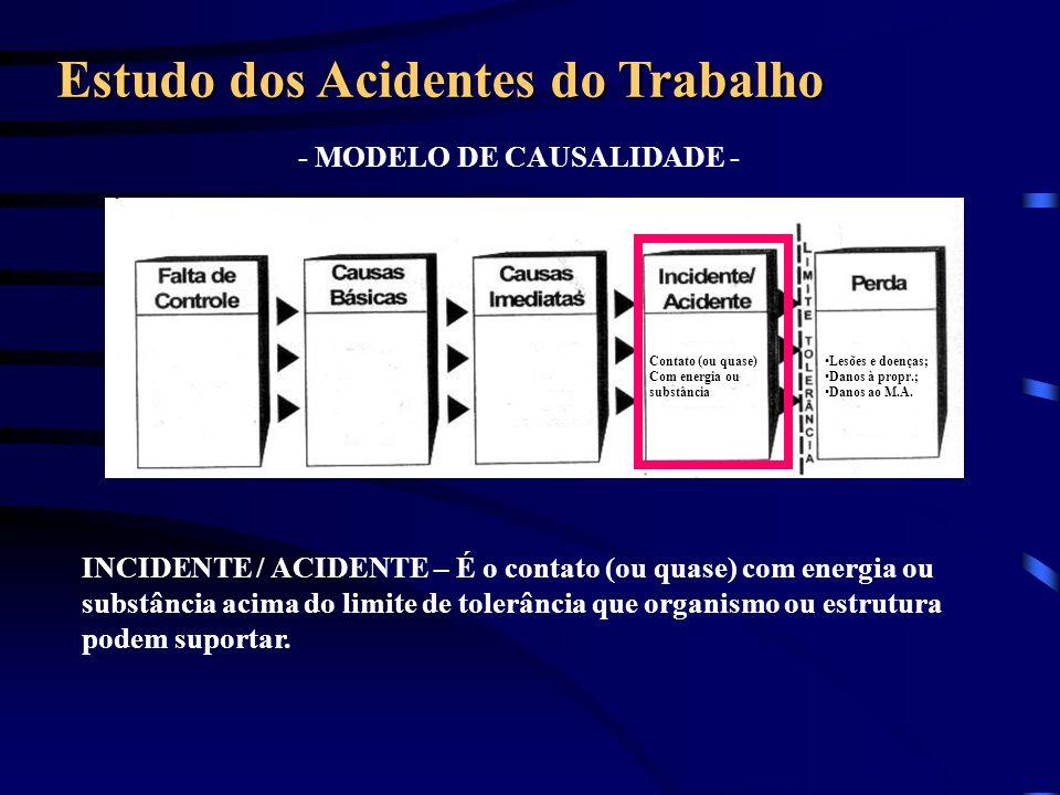 - MODELO DE CAUSALIDADE - Estudo dos Acidentes do Trabalho INCIDENTE / ACIDENTE – É o contato (ou quase) com energia ou substância acima do limite de