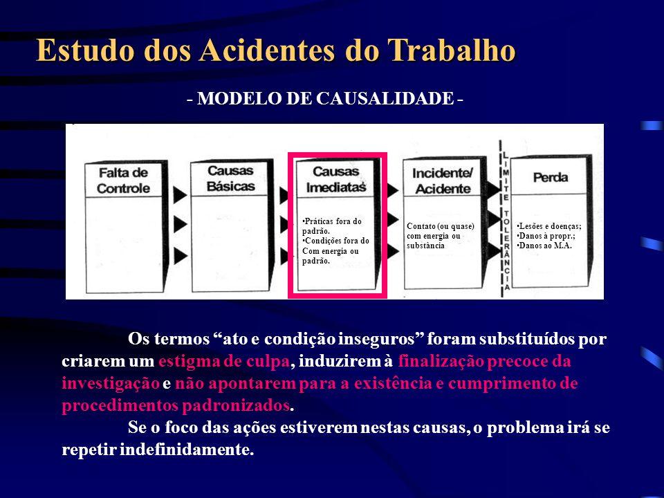 - MODELO DE CAUSALIDADE - Estudo dos Acidentes do Trabalho Lesões e doenças; Danos à propr.; Danos ao M.A. Práticas fora do padrão. Condições fora do