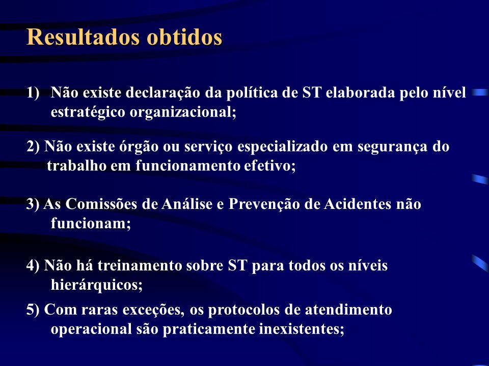 Resultados obtidos 1)Não existe declaração da política de ST elaborada pelo nível estratégico organizacional; 2) Não existe órgão ou serviço especiali