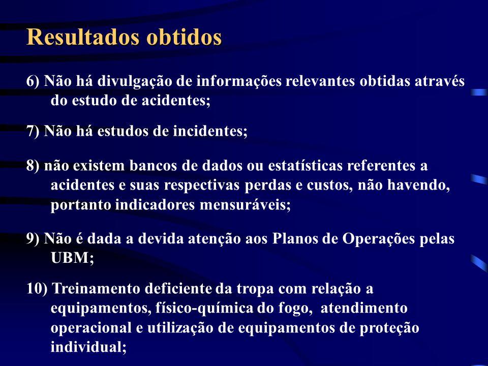 Resultados obtidos 6) Não há divulgação de informações relevantes obtidas através do estudo de acidentes; 7) Não há estudos de incidentes; 8) não exis