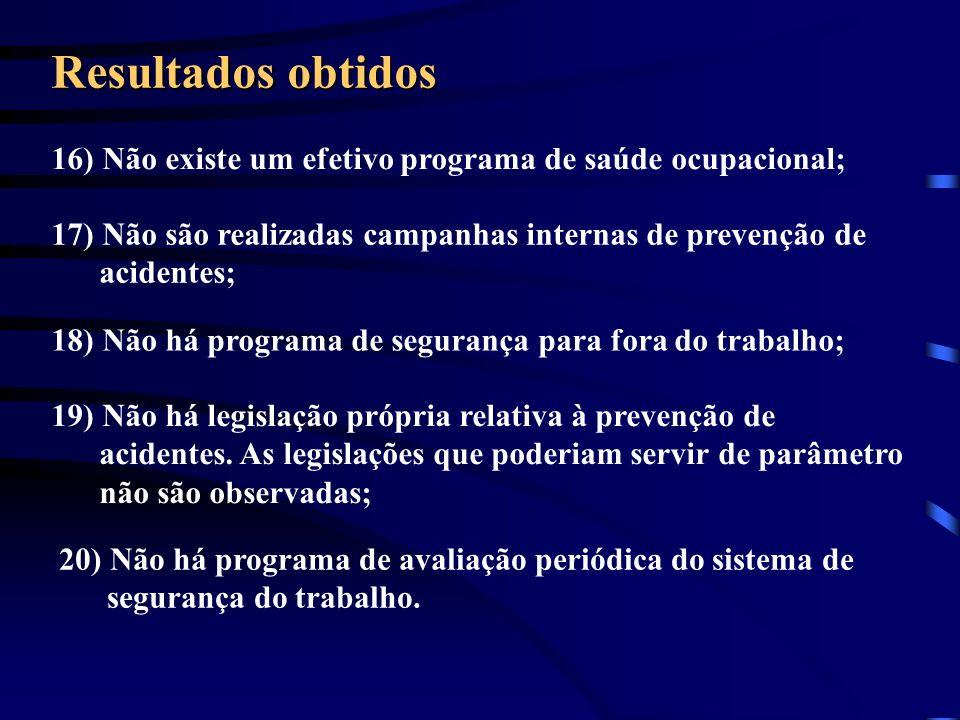 Resultados obtidos 16) Não existe um efetivo programa de saúde ocupacional; 17) Não são realizadas campanhas internas de prevenção de acidentes; 18) N