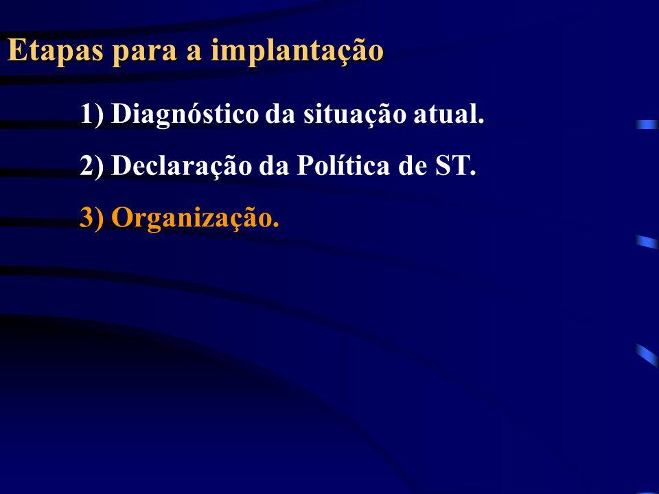 Etapas para a implantação 1) Diagnóstico da situação atual. 2) Declaração da Política de ST. 3) Organização.