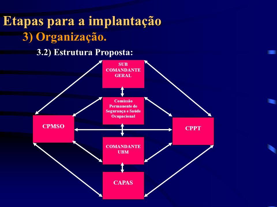 Etapas para a implantação 3) Organização. 3.2) Estrutura Proposta: SUB COMANDANTE GERAL Comissão Permanente de Segurança e Saúde Ocupacional COMANDANT