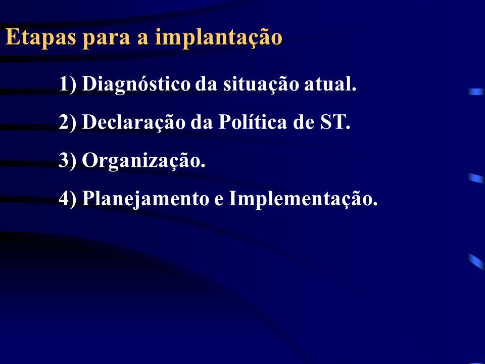 Etapas para a implantação 1) Diagnóstico da situação atual. 2) Declaração da Política de ST. 3) Organização. 4) Planejamento e Implementação.