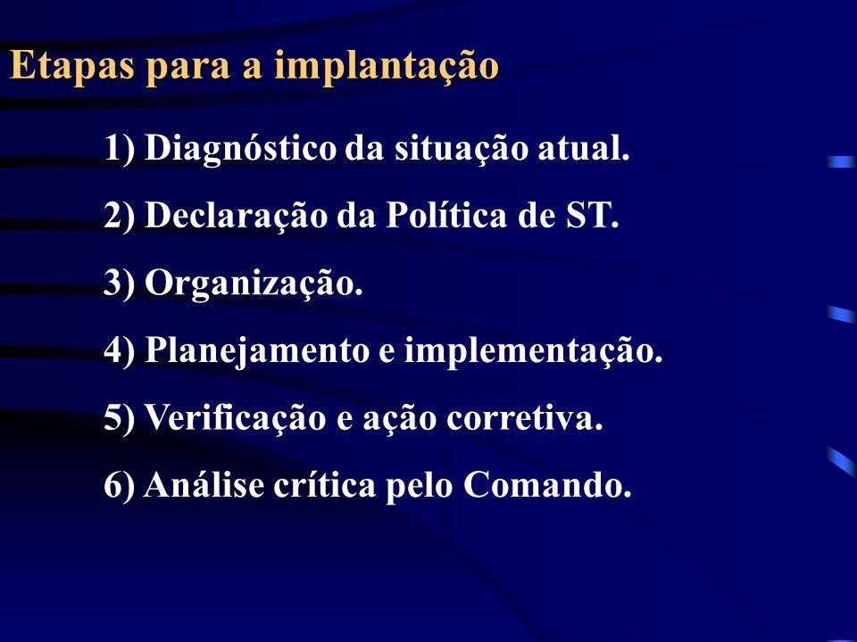 Etapas para a implantação 1) Diagnóstico da situação atual. 2) Declaração da Política de ST. 3) Organização. 4) Planejamento e implementação. 5) Verif