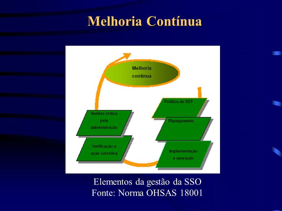 Melhoria Contínua Elementos da gestão da SSO Fonte: Norma OHSAS 18001