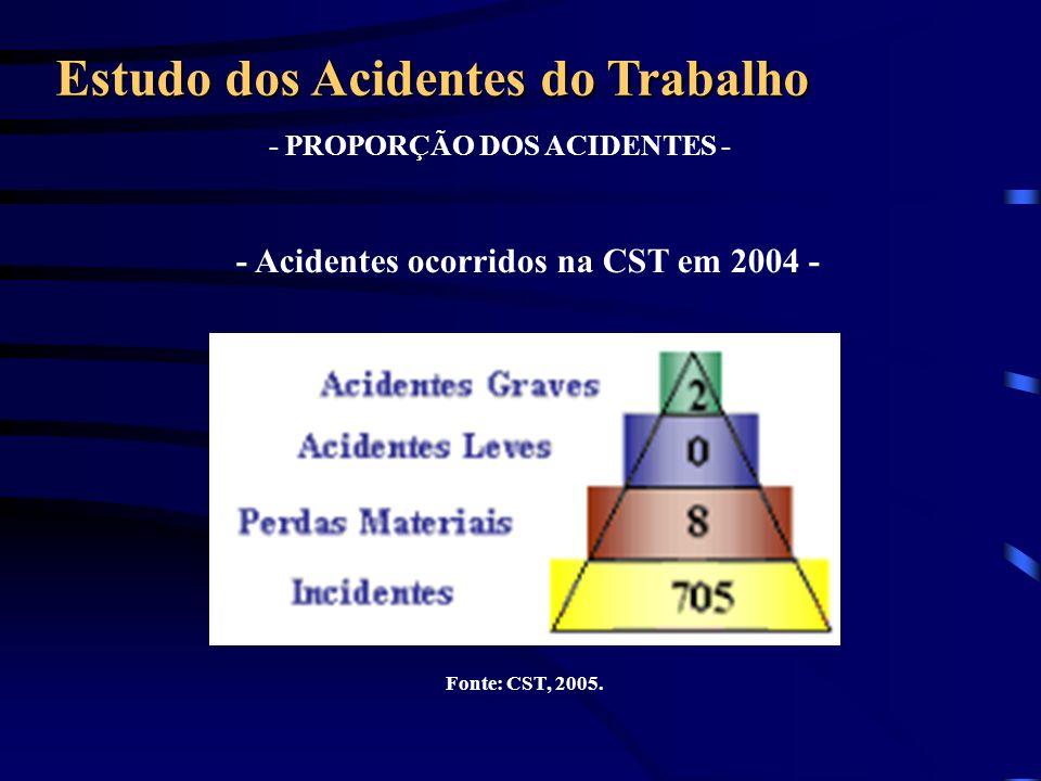 - MODELO DE CAUSALIDADE - Estudo dos Acidentes do Trabalho CAUSAS ADMINISTRATIVAS – O controle é uma das quatro funções essenciais da administração científica.