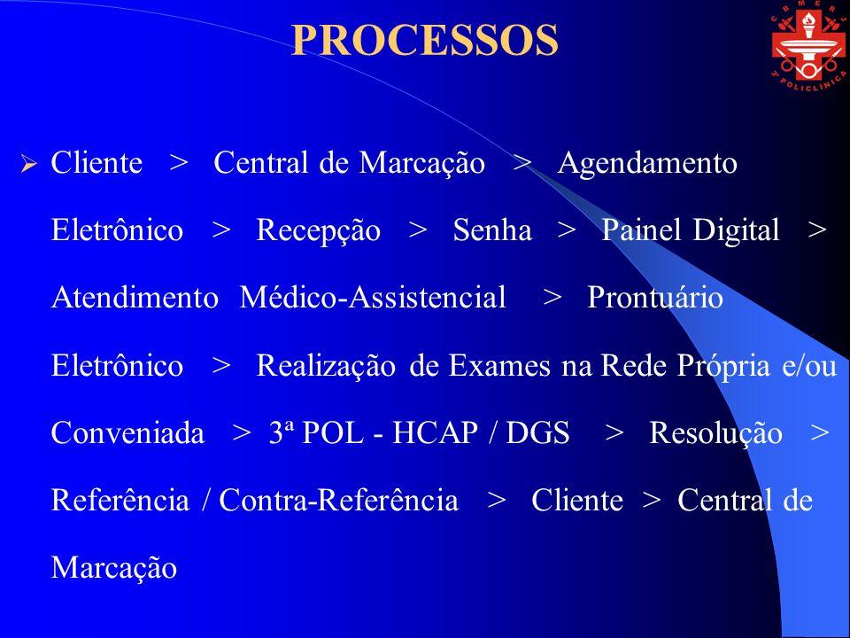 PROCESSOS Cliente > Central de Marcação > Agendamento Eletrônico > Recepção > Senha > Painel Digital > Atendimento Médico-Assistencial > Prontuário Eletrônico > Realização de Exames na Rede Própria e/ou Conveniada > 3ª POL - HCAP / DGS > Resolução > Referência / Contra-Referência > Cliente > Central de Marcação