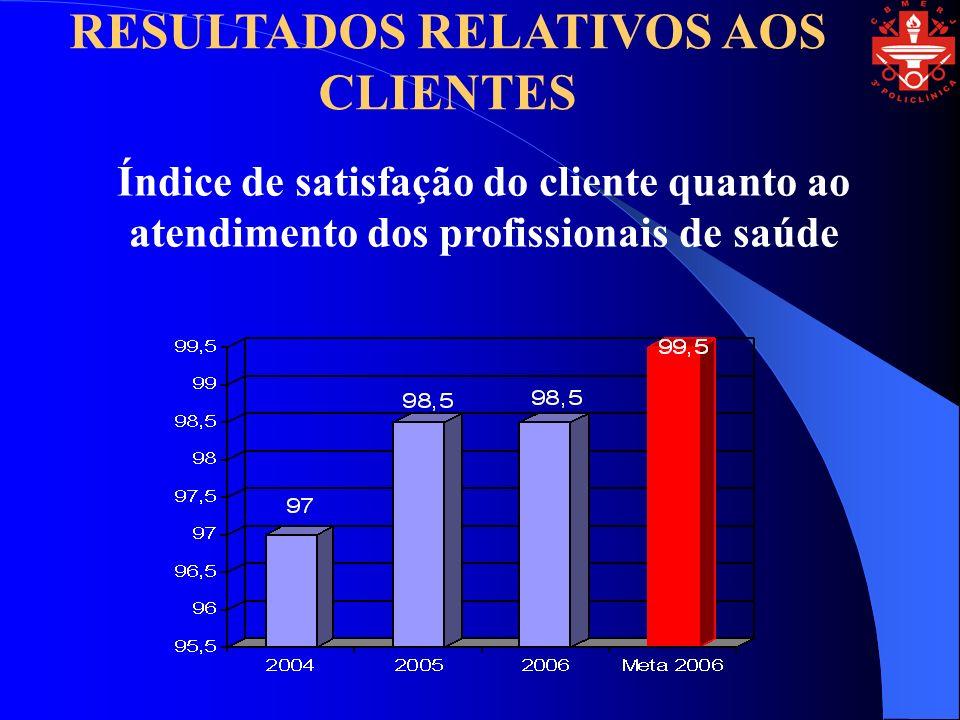 Índice de satisfação do cliente quanto ao atendimento dos profissionais de saúde RESULTADOS RELATIVOS AOS CLIENTES