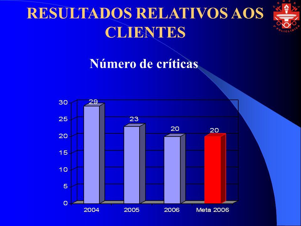 Número de críticas RESULTADOS RELATIVOS AOS CLIENTES