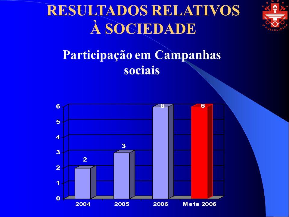 Participação em Campanhas sociais RESULTADOS RELATIVOS À SOCIEDADE