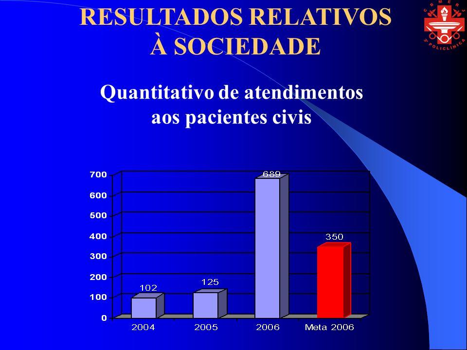 Quantitativo de atendimentos aos pacientes civis RESULTADOS RELATIVOS À SOCIEDADE