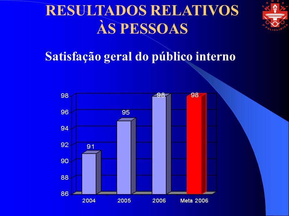 Satisfação geral do público interno RESULTADOS RELATIVOS ÀS PESSOAS