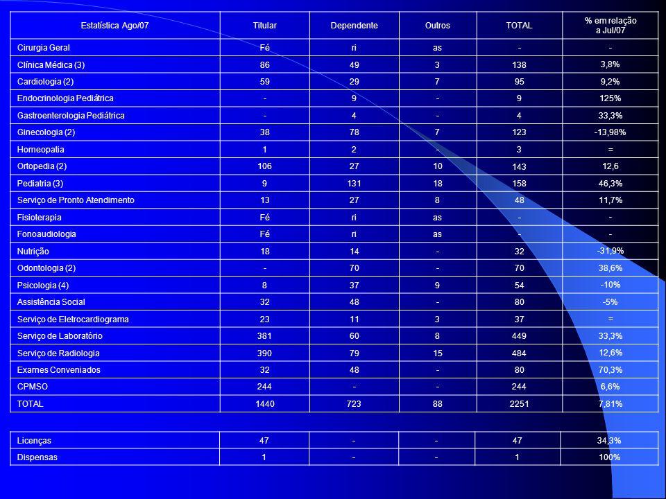 Estatística Ago/07TitularDependenteOutrosTOTAL % em relação a Jul/07 Cirurgia GeralFérias- - Clínica Médica (3)86493138 3,8% Cardiologia (2)5929795 9,2% Endocrinologia Pediátrica-9-9 125% Gastroenterologia Pediátrica-4-4 33,3% Ginecologia (2)38787123 -13,98% Homeopatia12-3 = Ortopedia (2)1062710 143 12,6 Pediatria (3)913118 158 46,3% Serviço de Pronto Atendimento1327848 11,7% FisioterapiaFérias- - FonoaudiologiaFérias- - Nutrição1814-32 -31,9% Odontologia (2)-70- 38,6% Psicologia (4)837954 -10% Assistência Social3248-80 -5% Serviço de Eletrocardiograma2311337 = Serviço de Laboratório381608449 33,3% Serviço de Radiologia3907915484 12,6% Exames Conveniados3248-80 70,3% CPMSO244-- 6,6% TOTAL144072388 2251 7,81% Licenças47-- 34,3% Dispensas1--1100%