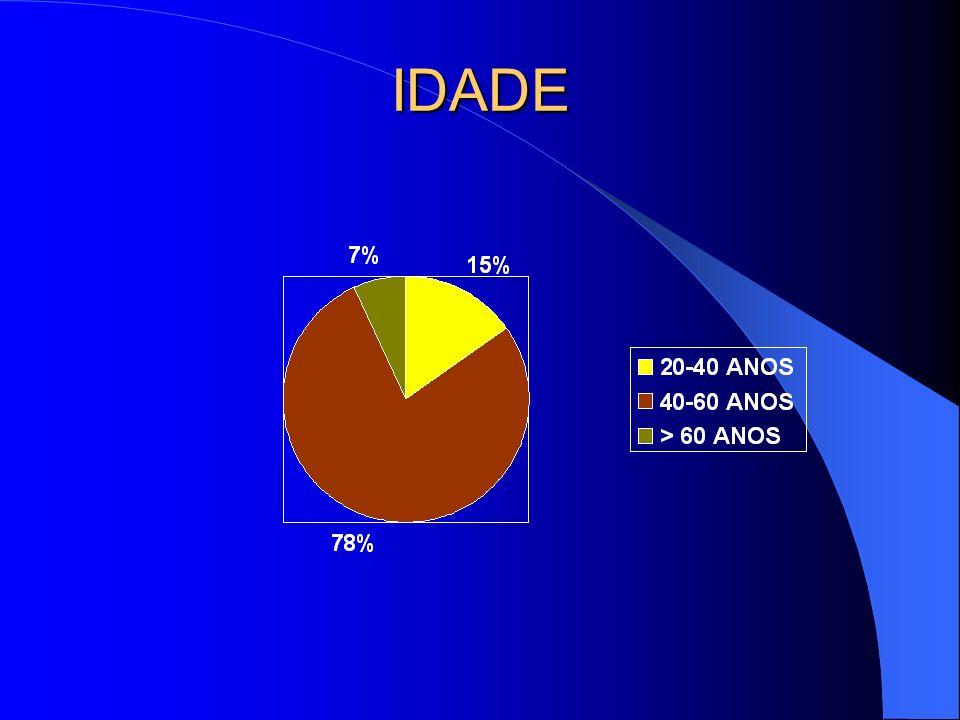 IDADE