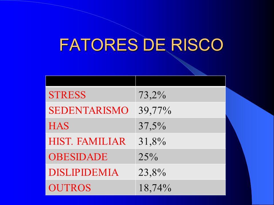 FATORES DE RISCO STRESS73,2% SEDENTARISMO39,77% HAS37,5% HIST. FAMILIAR31,8% OBESIDADE25% DISLIPIDEMIA23,8% OUTROS18,74%