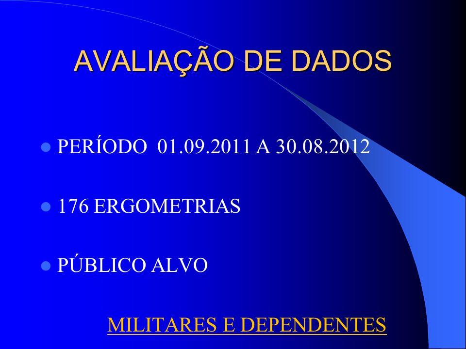 AVALIAÇÃO DE DADOS PERÍODO 01.09.2011 A 30.08.2012 176 ERGOMETRIAS PÚBLICO ALVO MILITARES E DEPENDENTES