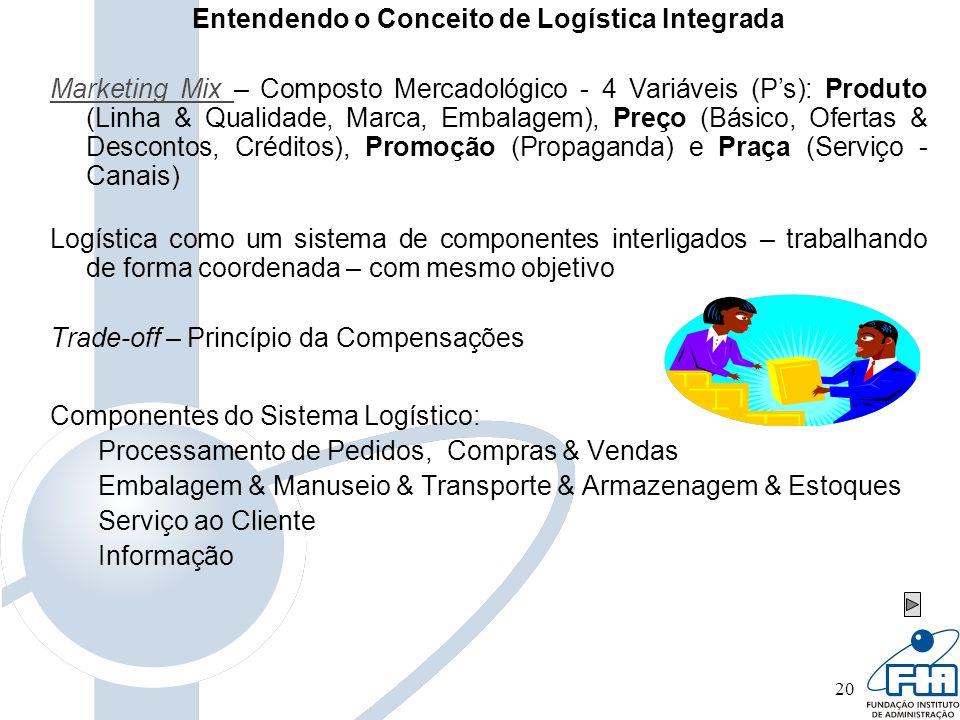 20 Entendendo o Conceito de Logística Integrada Marketing Mix Marketing Mix – Composto Mercadológico - 4 Variáveis (Ps): Produto (Linha & Qualidade, M