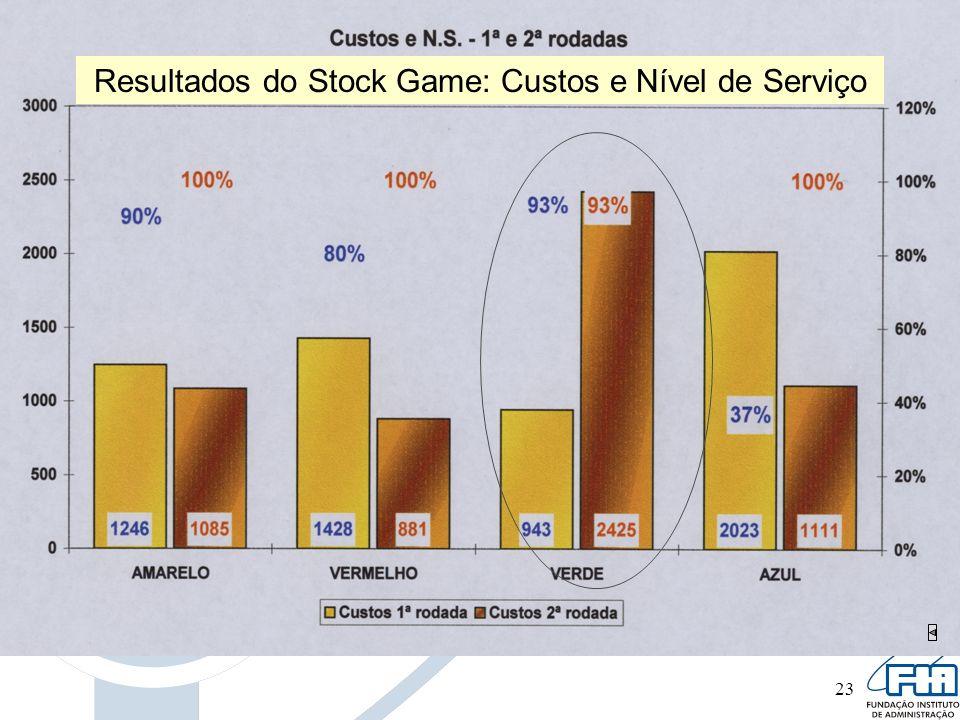 23 Resultados do Stock Game: Custos e Nível de Serviço