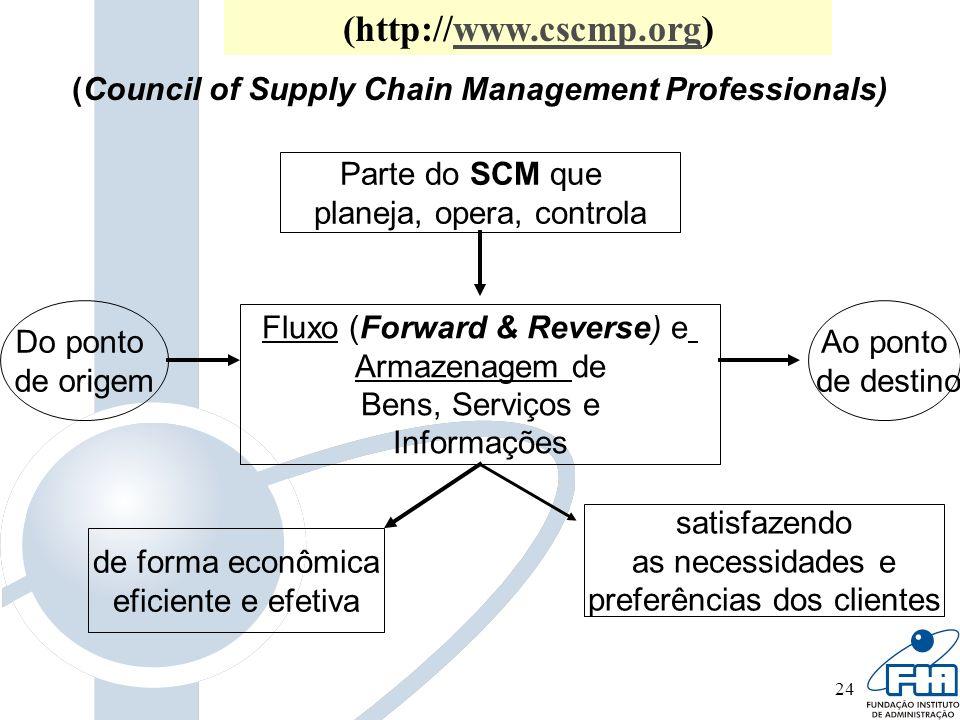 24 Parte do SCM que planeja, opera, controla Fluxo (Forward & Reverse) e Armazenagem de Bens, Serviços e Informações Do ponto de origem Ao ponto de de