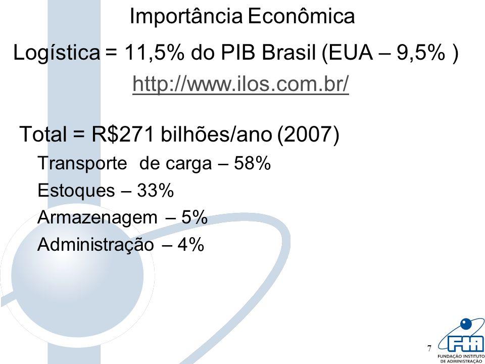 7 Importância Econômica Logística = 11,5% do PIB Brasil (EUA – 9,5% ) http://www.ilos.com.br/ Total = R$271 bilhões/ano (2007) Transporte de carga – 5