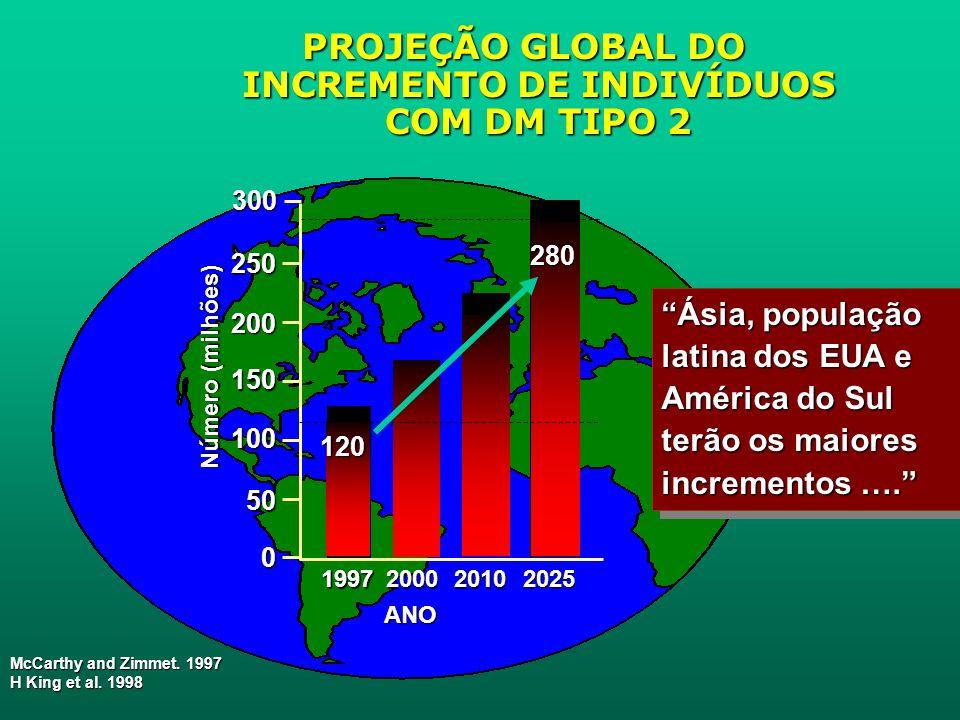 PROJEÇÃO GLOBAL DO INCREMENTO DE INDIVÍDUOS COM DM TIPO 2 McCarthy and Zimmet.