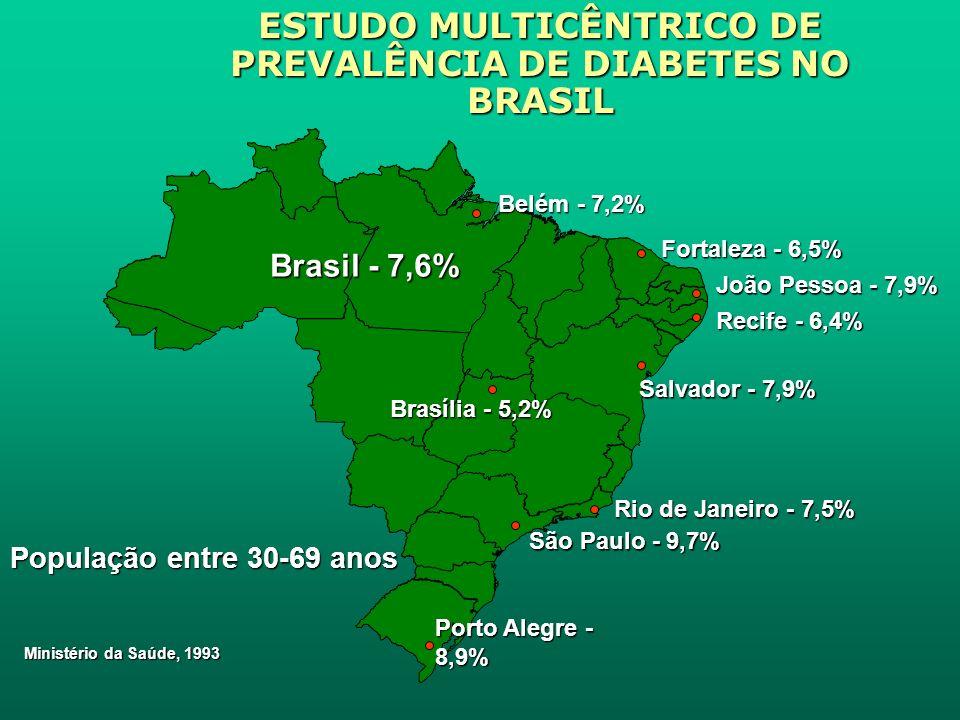ESTUDO MULTICÊNTRICO DE PREVALÊNCIA DE DIABETES NO BRASIL Ministério da Saúde, 1993 João Pessoa - 7,9% São Paulo - 9,7% Porto Alegre - 8,9% Brasília - 5,2% Salvador - 7,9% Rio de Janeiro - 7,5% Belém - 7,2% Fortaleza - 6,5% Recife - 6,4% Brasil - 7,6% População entre 30-69 anos
